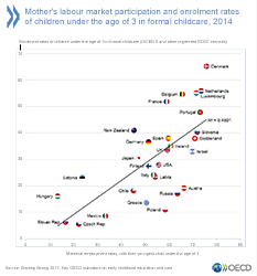 Mother's labour market participation and enrolment rates of children under the age of 3 in formal childcare. Grafik anklicken für Vollbild.