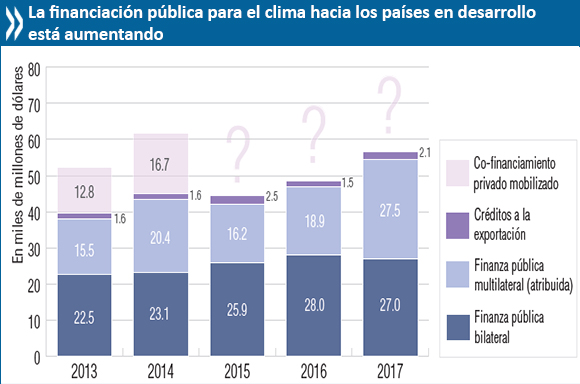 1118 chart clima financiacion esp