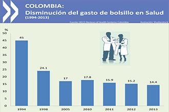 1215 colombia chart salud