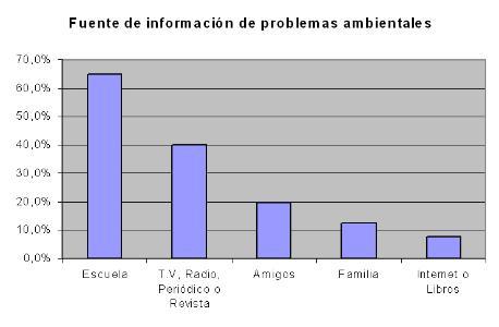64.8% de la educación ambiental en México se imparte en escuelas ...