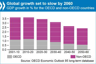 Global growth to 2060
