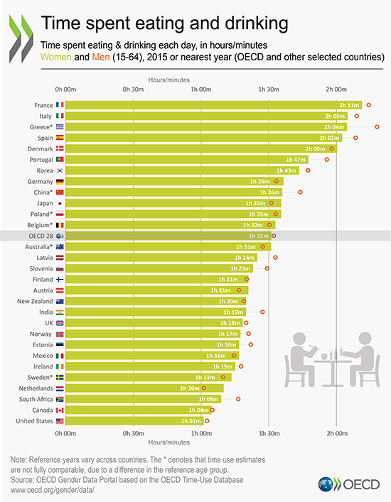 Eating and drinking, Source: OECD (2017) Time use (database)