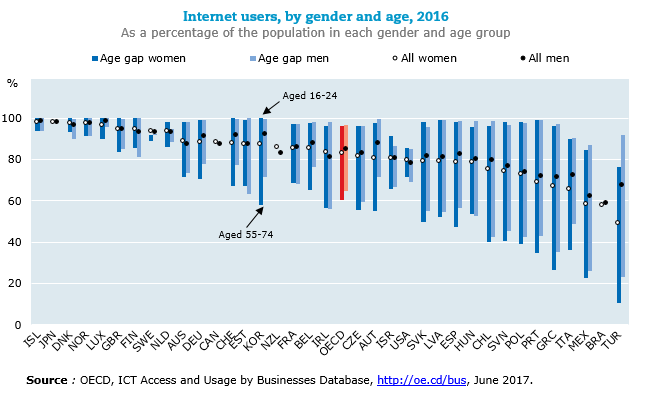 Internet users, by gender and age, 2016, As a percentage of the population in each gender and age group