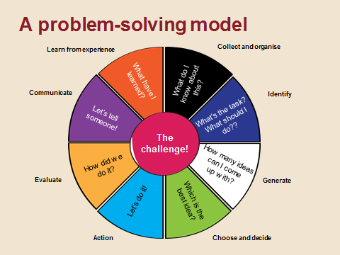 problem solving case studies Problem solving and critical thinking  for each of the following case studies, assume you are employed by a large computer company, with.