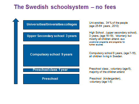 Ostra swedeish school system
