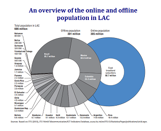 An overview of the online and offline population in LAC