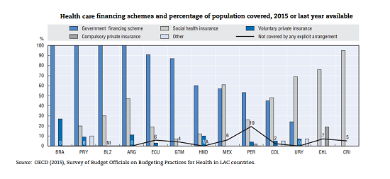 Health care financing schemes and percentage of population covered, 2015 or last year available