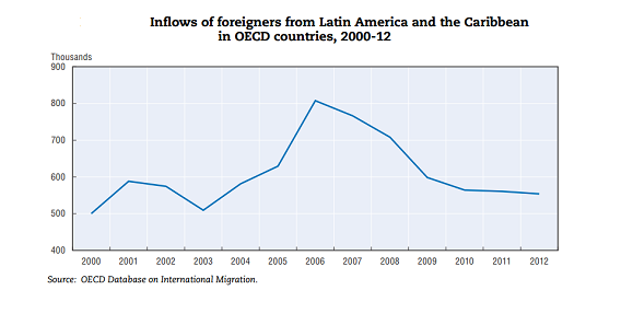 Inflows of foreigners from Latin America and the Caribbean to the oecd 2000-12