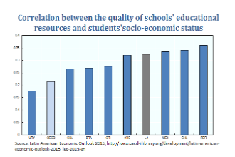 Correlation between the quality of schools' educational resources and students'socio-economic status