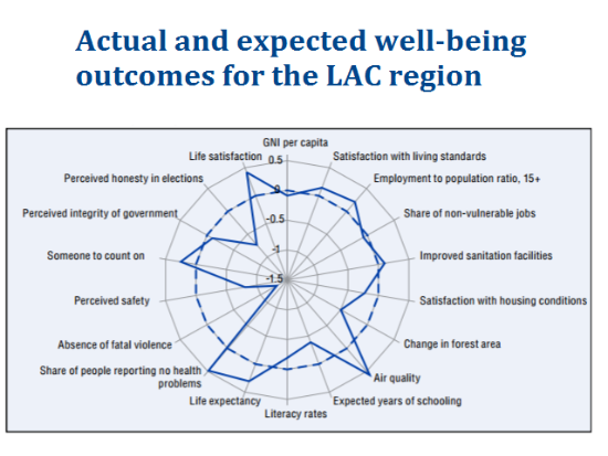 LAC well being 2