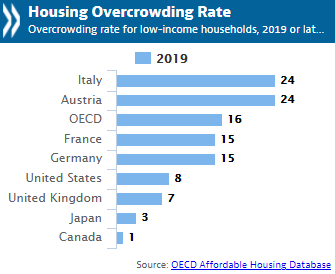 Housing overcrowding rate