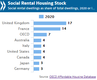 Social rental housing stock