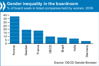 women as board members gender equality Gender representation on corporate boards of directors refers to the proportion of men and women who occupy board member positions  achieving gender equality,.