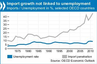 trade and jobs oecd