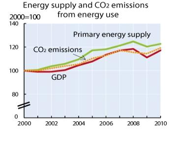 Decoupling environmental pressures from economic growth