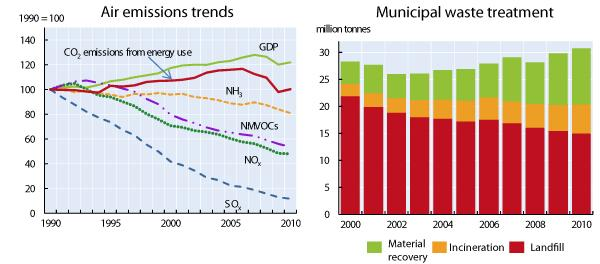 Trends in air emissions and municipal waste treatment