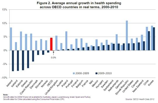 graph to show average annual growth in health spending