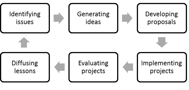 A model of the innovation lifecycle