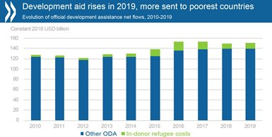 © OECD - ODA graph - Development aid rises in 2019
