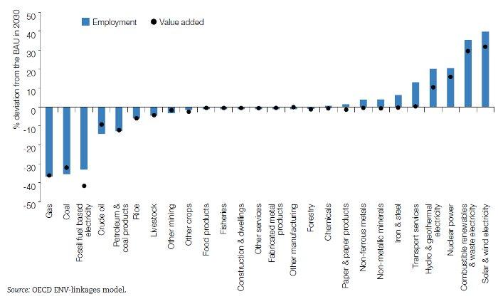 Greening jobs and skills - OECD