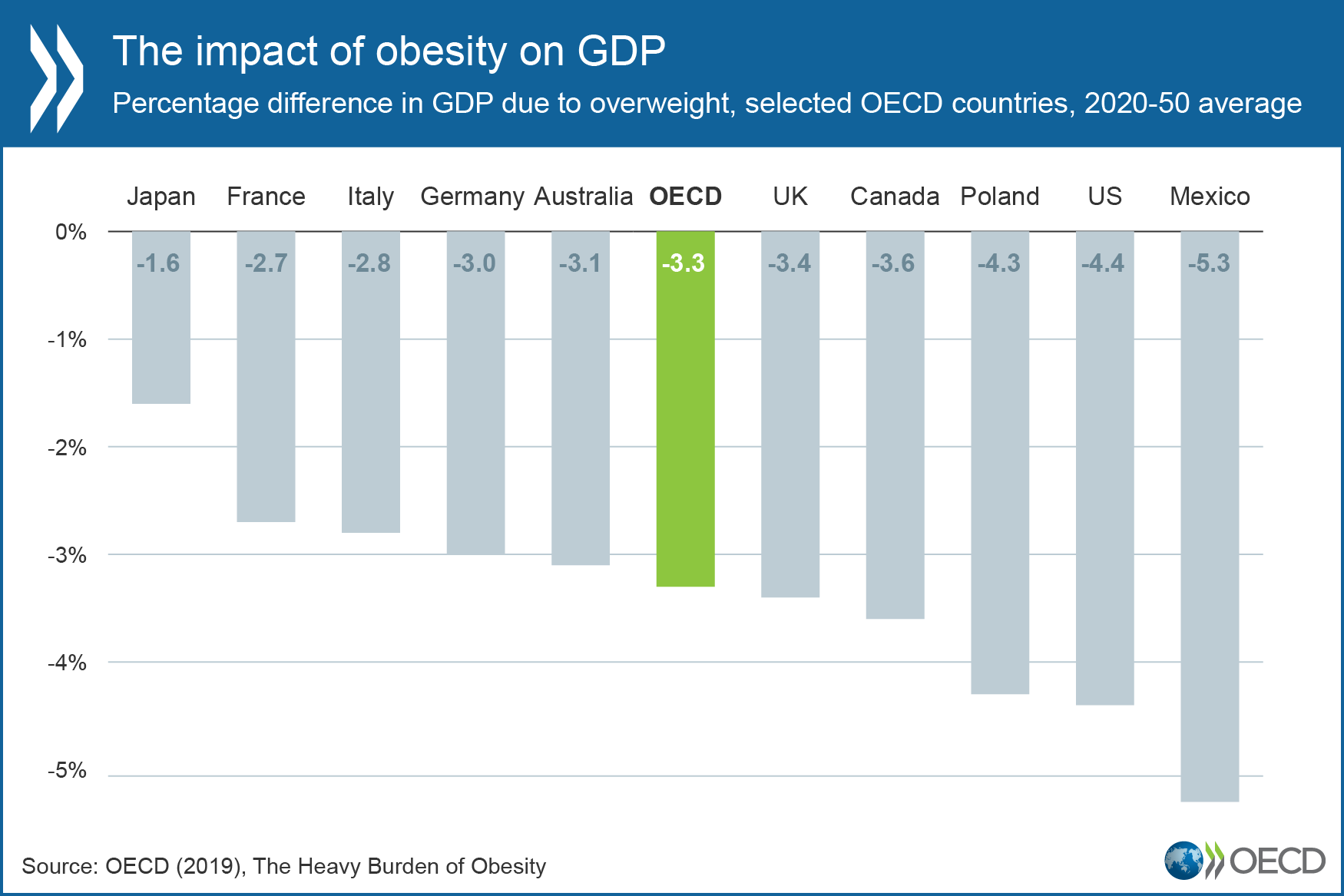 Tackling Obesity Would Boost Economic And Social Well Being Oecd